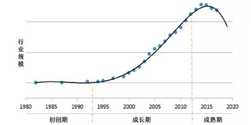 从行业生命周期的角度看我国中密度纤维板行业的发展