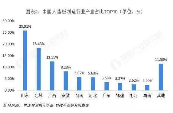 中国人造板制造行业产量占比TOP10