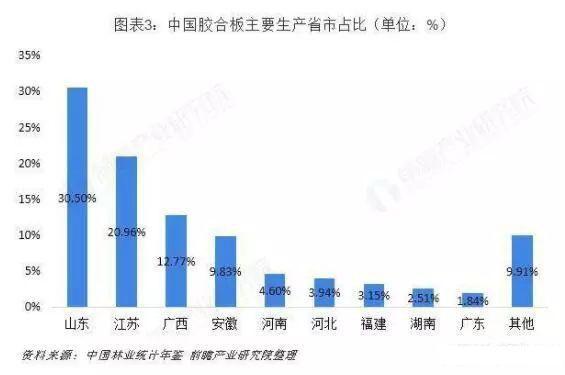 中国胶合板主要生产省市占比