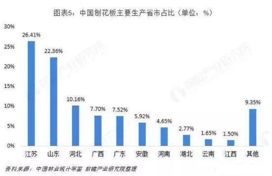 中国刨花板主要生产省市占比