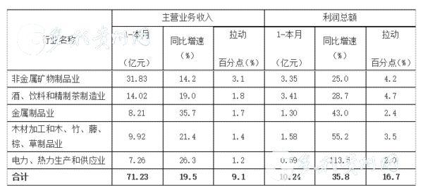 2019年上半年贵州规模以下工业重点行业主要经济指标
