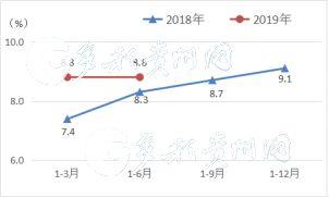 贵州规模以下工业增加值同比增速