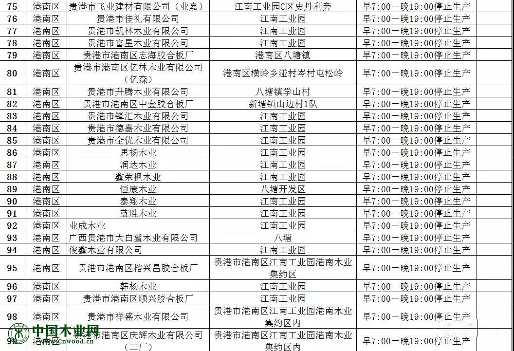 港北区港南区覃塘区木材加工企业名单