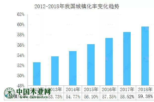 2012-2018年我国城镇化率变化趋势