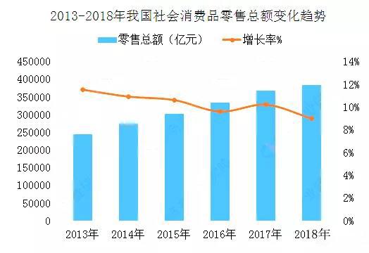 2013-2018年我国社会消费品零售总额变化趋势