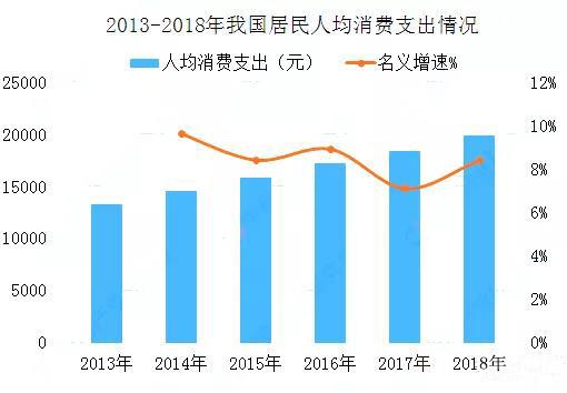 2012-2018年我国居民人均消费支出情况