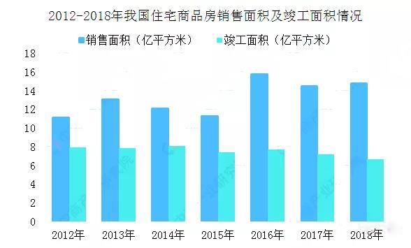 2012-2018年我国住宅商品房销售面积及竣工面积情况