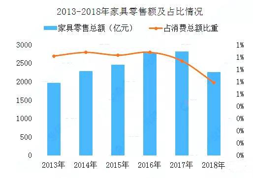 2013-2018家具零售额及占比情况