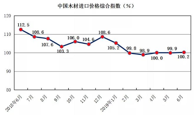 中国木材进口价格综合指数