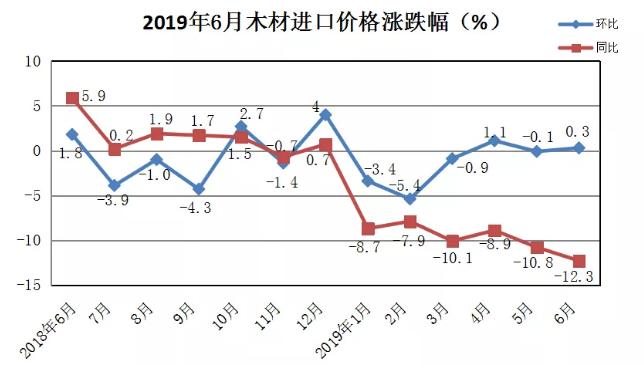 2019年6月木材进口价格涨跌幅