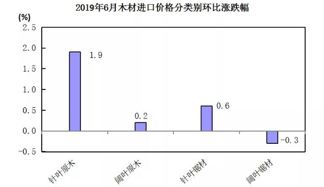 2019年6月木材进口价格分类环比涨跌幅