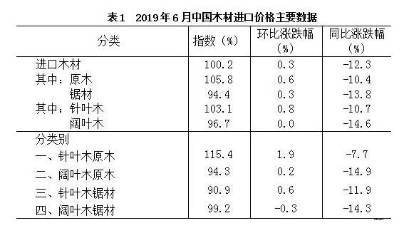 2019年6月中国木材进口价格主要数据