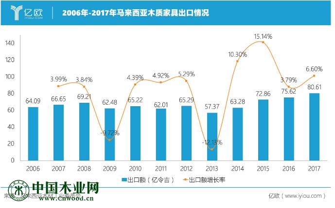 2006-2017年马来西亚木质家具出口情况