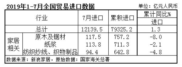 2019年1-7月全国贸易进口数据