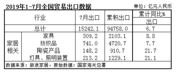 2019年1-7月全国贸易出口数据