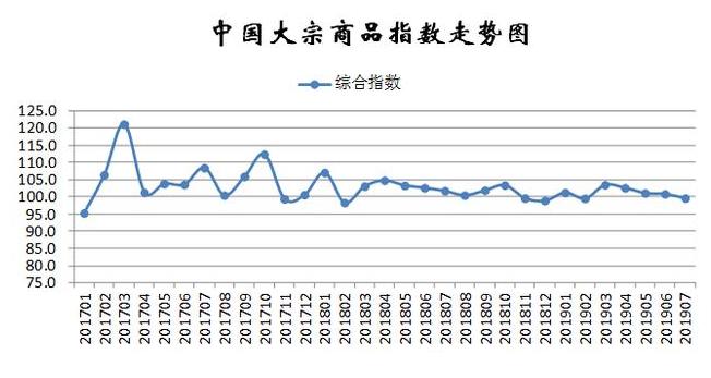 中国大宗商品指数走势图
