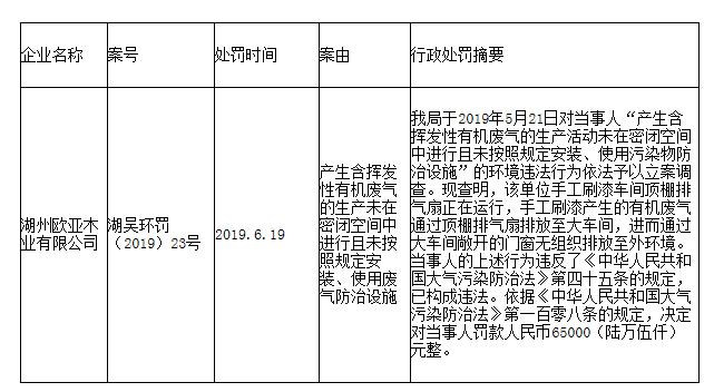 违反《中华人民共和国大气污染防治法》 湖州欧亚木业有限公司被处罚