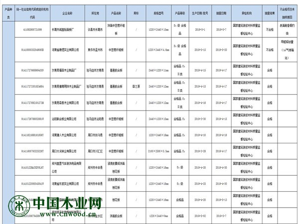 河南省市场监管局抽查:2批次人造板产品不合格