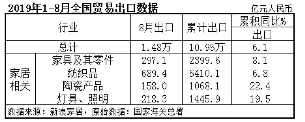 2019年1--8月全国贸易出口数据