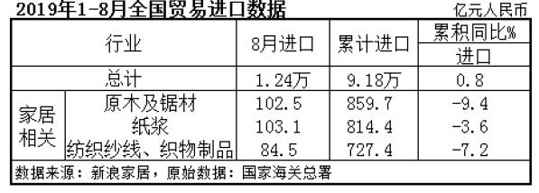 2019年1-8月全国贸易进口数据