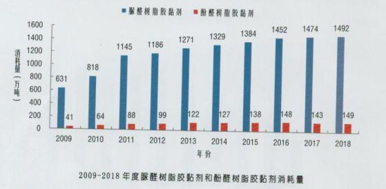 简述2018年中国人造板工业用胶黏剂发展报告