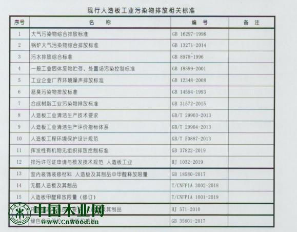 简述2018年人造板行业主要环保标准及主要环境经济政策