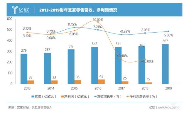 2013-2019财年宜家零售营收、净利润情况。