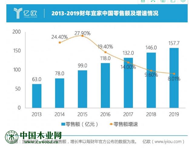 2013-2019财年宜家中国零售额及增速情况。注:增长率为固定汇率下的增长率,以每年官方公布的数据为准。
