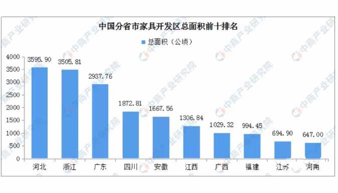 中国分省市家具开发区总面积前十排名