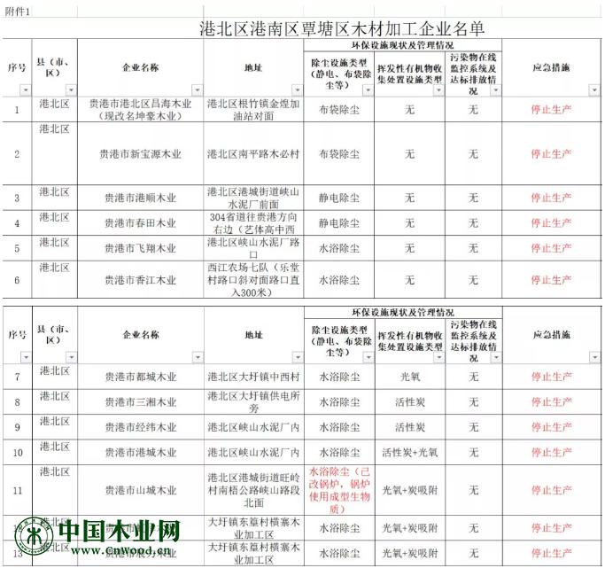 港北区港南区覃塘区停产木材加工企业名单