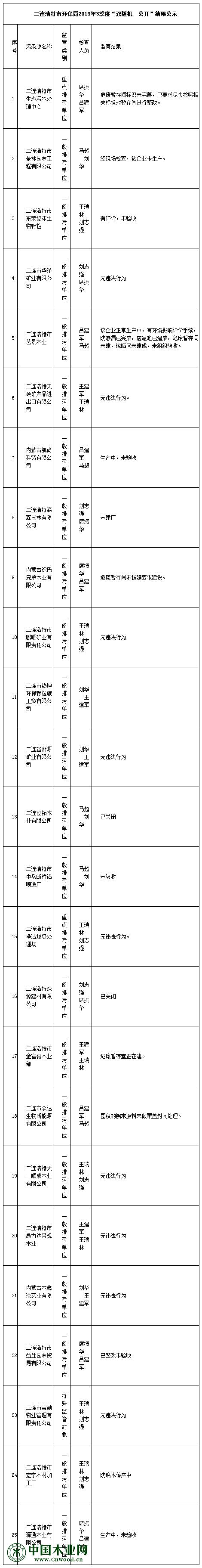 """二连浩特市环保局2019年3季度""""双随机一公开""""结果公示"""