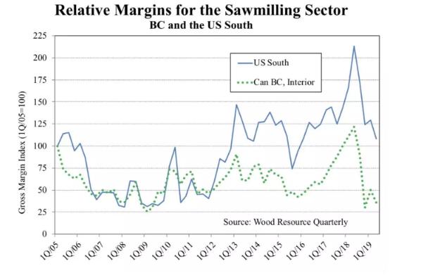 北美及欧洲锯木厂毛利率近期变化