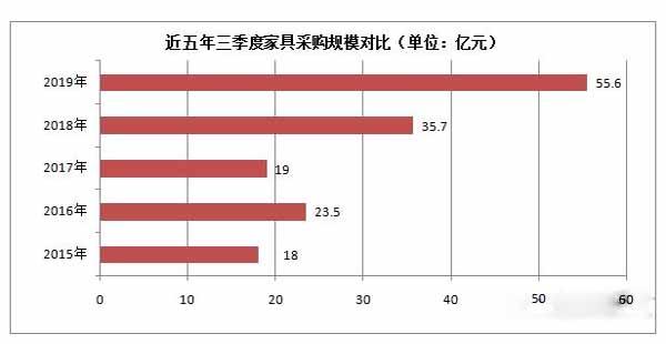 近五年三季度家具采购规模对比