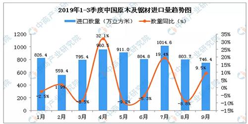 2019年9月中国原木及锯材进口量为746.4万立方米 同比增长9.5%