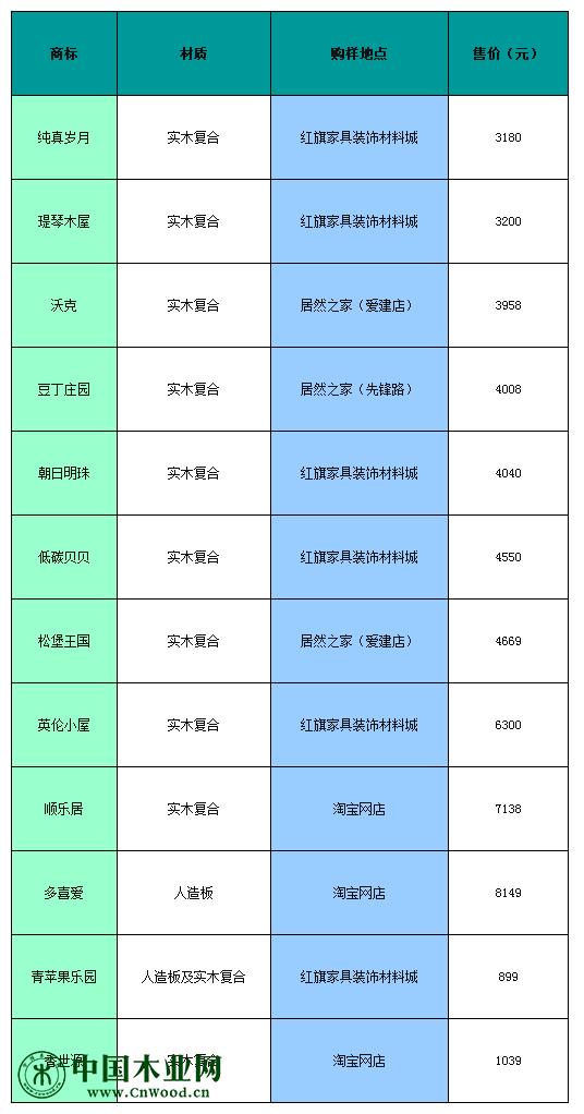 12件样品符合国家标准
