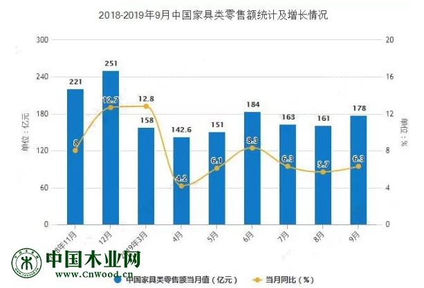 2018年-2019年中国家具类零售额统计及增长情况