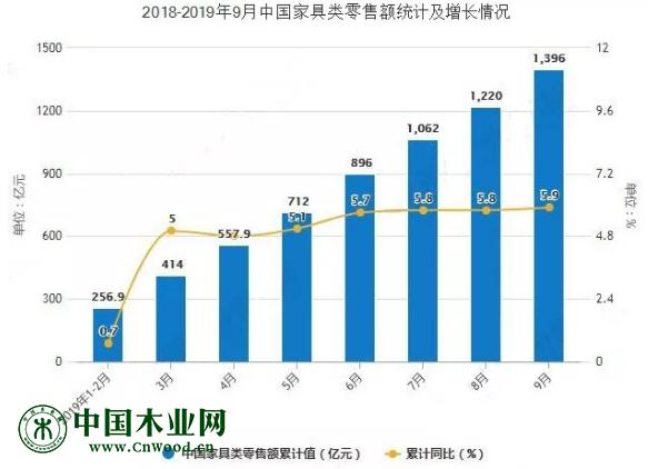 2018年-2019年9月中国家具类零售额统计及增长情况