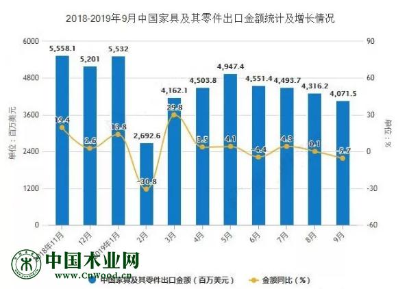 2018年-2019年9月中国家具及其零件出口金额统计及增长情况