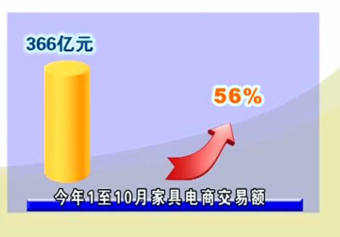 刷新记录!南康家具电商成交额达366亿元!