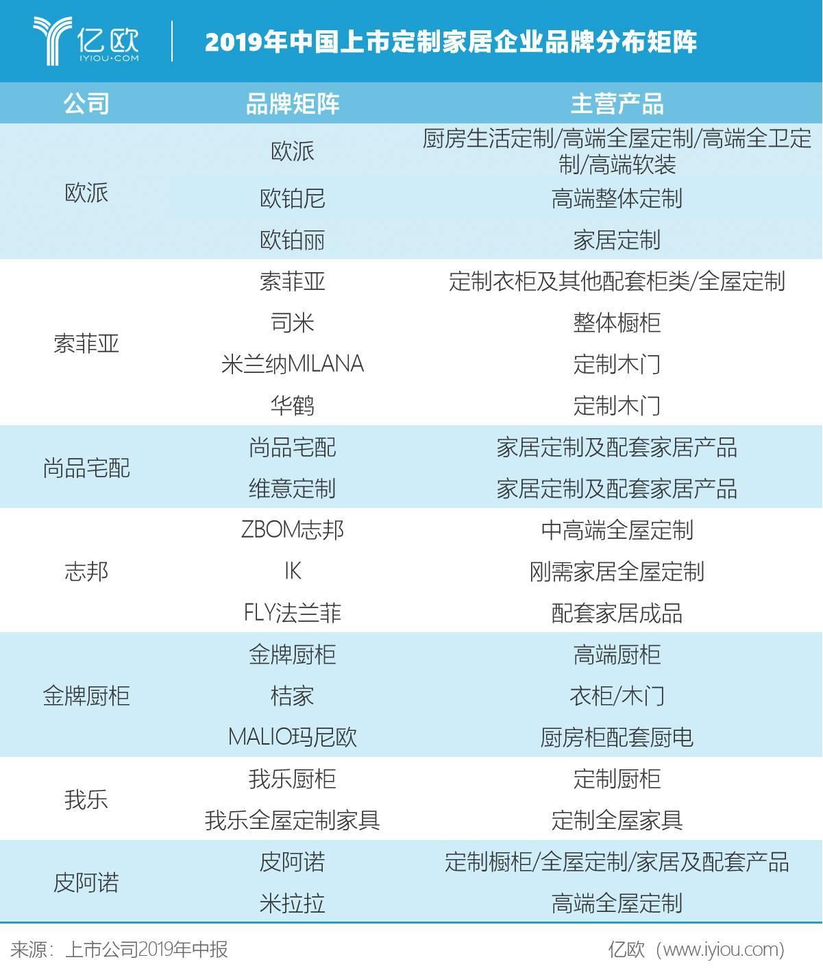 2019年中国上市定制家居企业品牌分布矩阵
