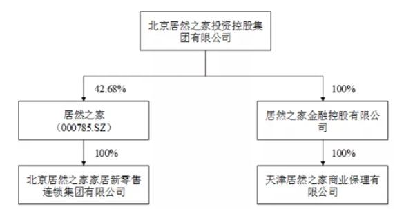 居然之家又有大动作:拟5.6亿元收购天津保理公司100%股权!