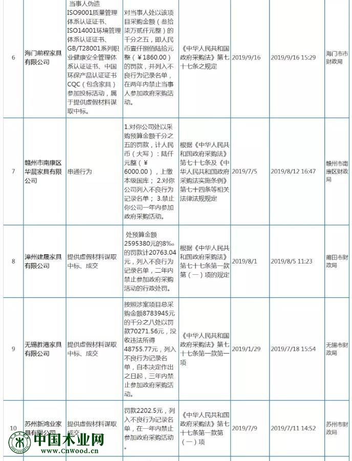 """13家家具企业列入政采""""黑名单"""" 这四类失信行为需警惕"""
