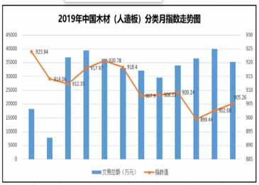2019年人造板指数评析:环保督察力度不减,人造板分类指数阴跌回落