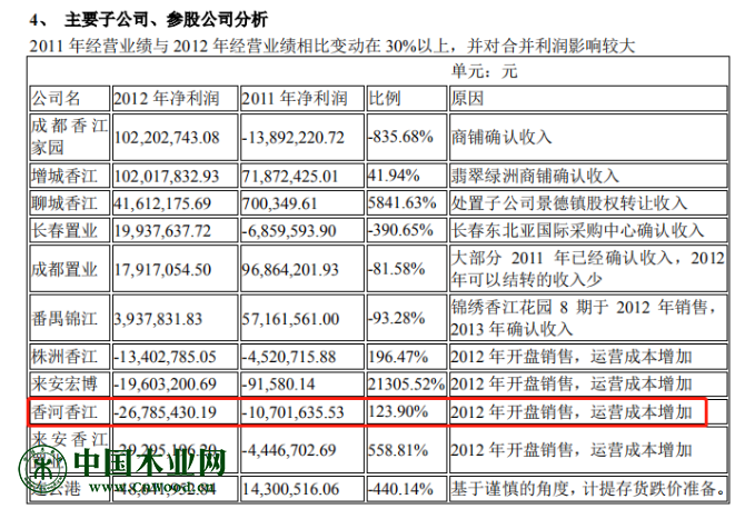 图片来源:深圳香江控股股份有限公司 2012 年年度报告截图
