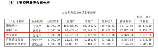 图片来源:深圳香江控股股份有限公司 2015 年年度报告截图