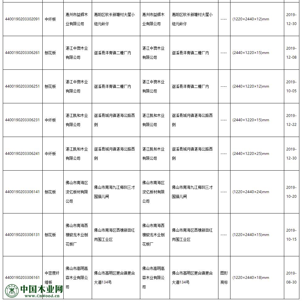 甲醛释放量项目不合格产品名单
