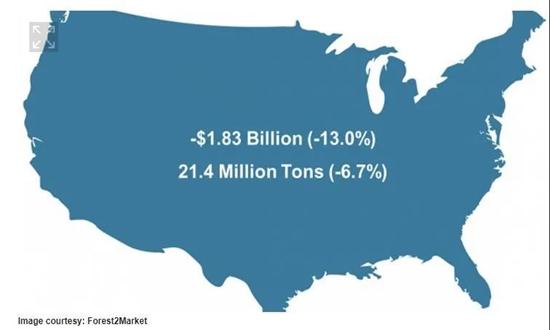 Covid 19对美国森林供应链的影响