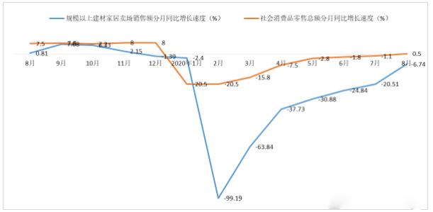 """8月份BHI大涨,全国建材家居市场""""淡季不淡"""""""