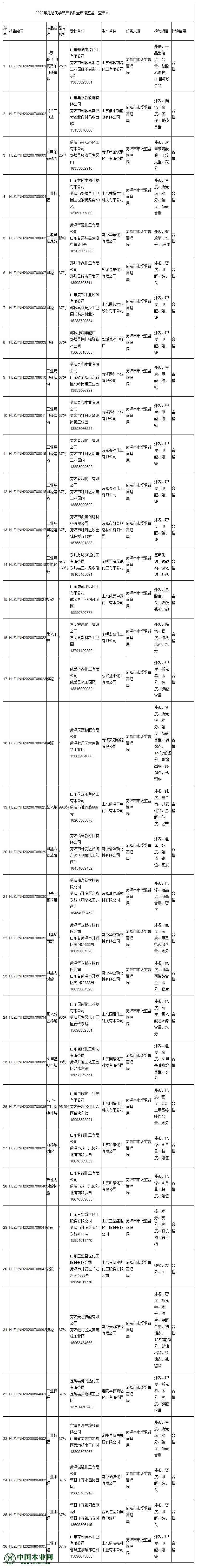 山东菏泽福林木业、菏泽玉皇化工、庄寨镇同鑫甲醛厂等36家化工企业抽查结果公布