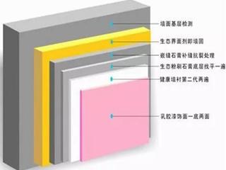 乳胶漆施工工艺流程和注意事项